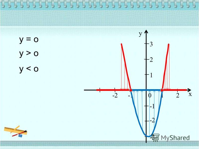 12 x -2 -2 -3 1 2 3 y 0 y = o y > o y < o