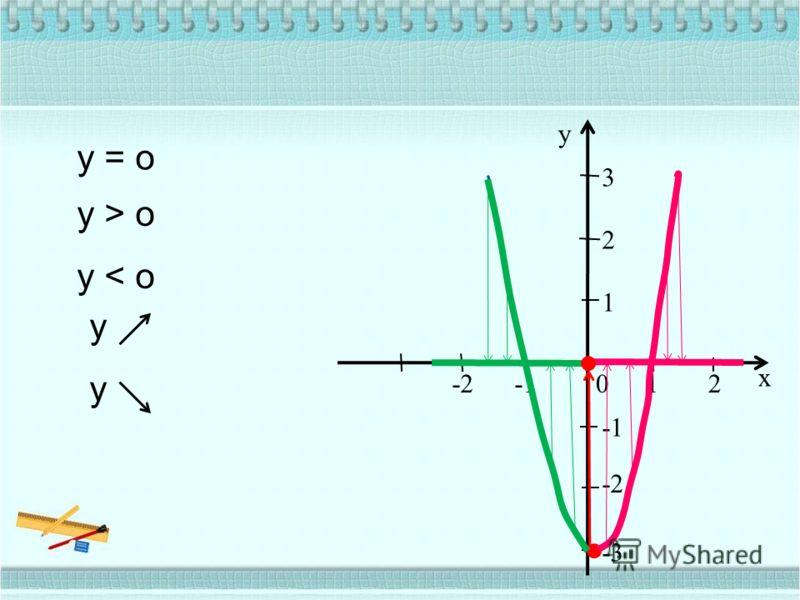 12 x -2 -2 -3 1 2 3 y 0 y = o y > o y < o y y