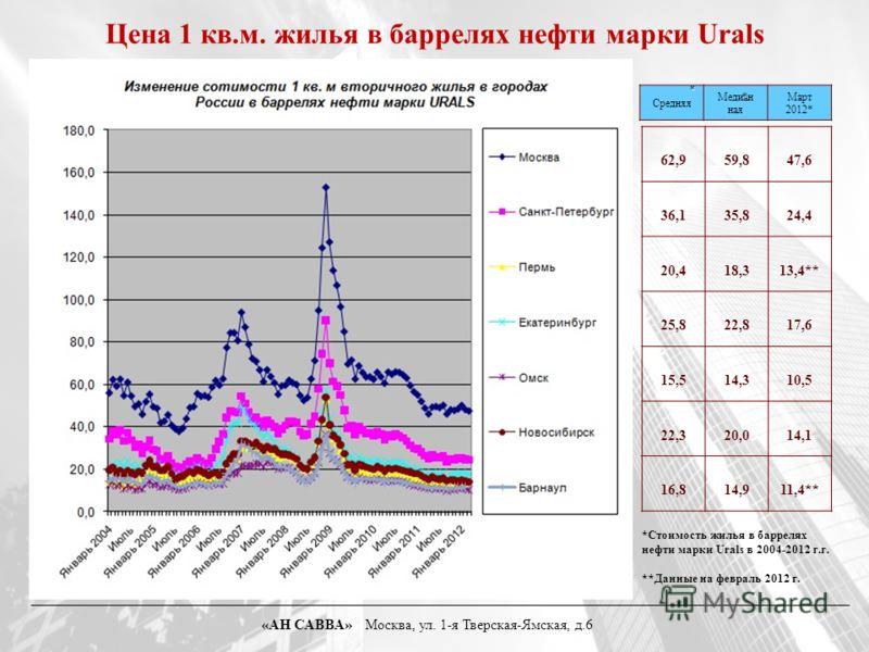 Цена 1 кв.м. жилья в баррелях нефти марки Urals Средняя Медиан ная Март 2012* * * *Стоимость жилья в баррелях нефти марки Urals в 2004-2012 г.г. **Данные на февраль 2012 г. 62,959,847,6 36,135,824,4 20,418,313,4** 25,822,817,6 15,514,310,5 22,320,014