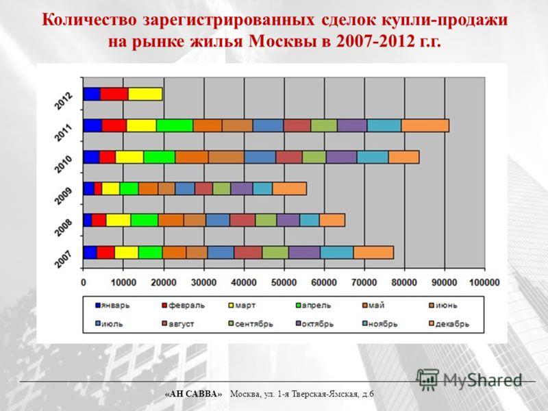Количество зарегистрированных сделок купли-продажи на рынке жилья Москвы в 2007-2012 г.г. «АН САВВА» Москва, ул. 1-я Тверская-Ямская, д.6