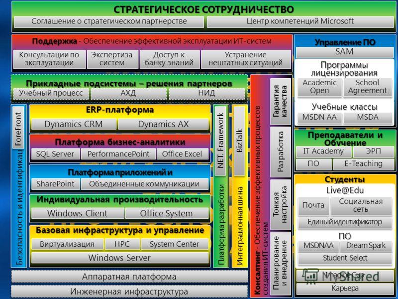 Управление ПО Базовая инфраструктура и управление Виртуализация HPC Платформа приложений и документооборот SharePoint Платформа разработки NET. Framework Безопасность и идентификация ForeFront Объединенные коммуникации System Center Windows Server Пл