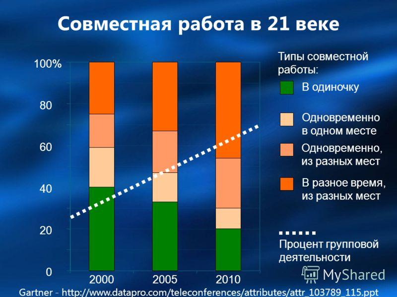 0 20 40 60 80 100% 20002005 2010 В разное время, из разных мест Одновременно, из разных мест Одновременно в одном месте В одиночку Типы совместной работы: Процент групповой деятельности Совместная работа в 21 веке Gartner - http://www.datapro.com/tel