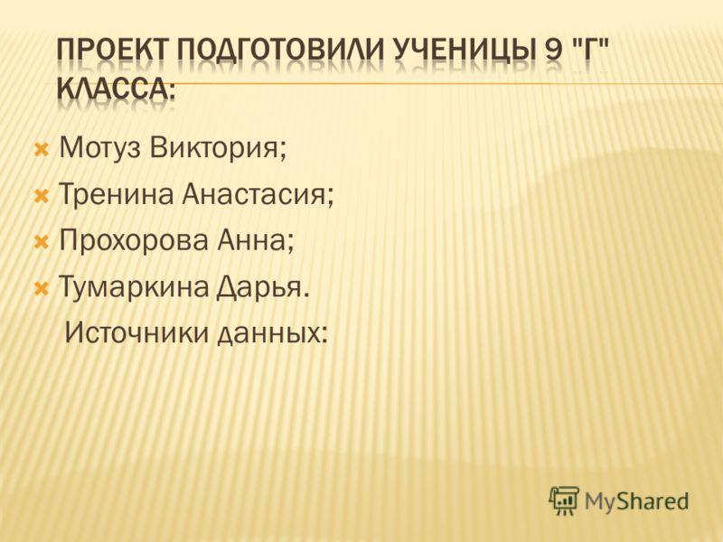 Мотуз Виктория; Тренина Анастасия; Прохорова Анна; Тумаркина Дарья. Источники данных: