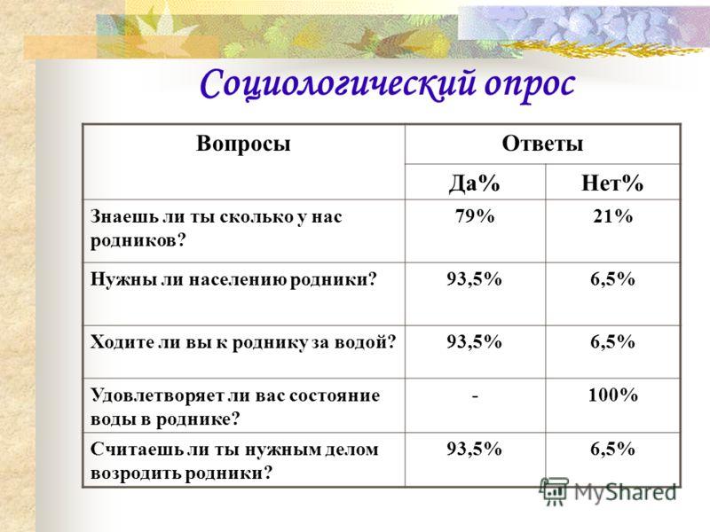 Социологический опрос ВопросыОтветы Да%Нет% Знаешь ли ты сколько у нас родников? 79%21% Нужны ли населению родники?93,5%6,5% Ходите ли вы к роднику за водой?93,5%6,5% Удовлетворяет ли вас состояние воды в роднике? -100% Считаешь ли ты нужным делом во