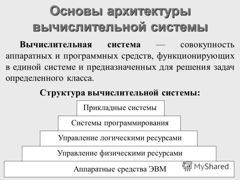 Основы архитектуры вычислительной системы Прикладные системы Системы программирования Управление логическими ресурсами Управление физическими ресурсами Аппаратные средства ЭВМ Структура вычислительной системы: Вычислительная система совокупность аппа