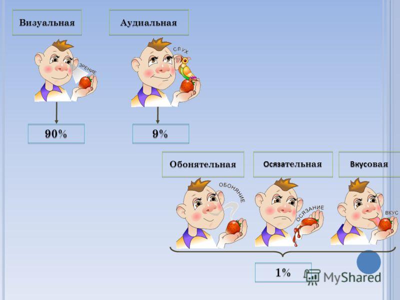 Визуальная Аудиальная Обонятельная Осяза тельная Вкус овая 90% 9% 1%