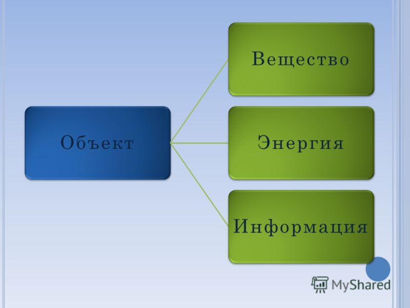 ОбъектВеществоЭнергияИнформация