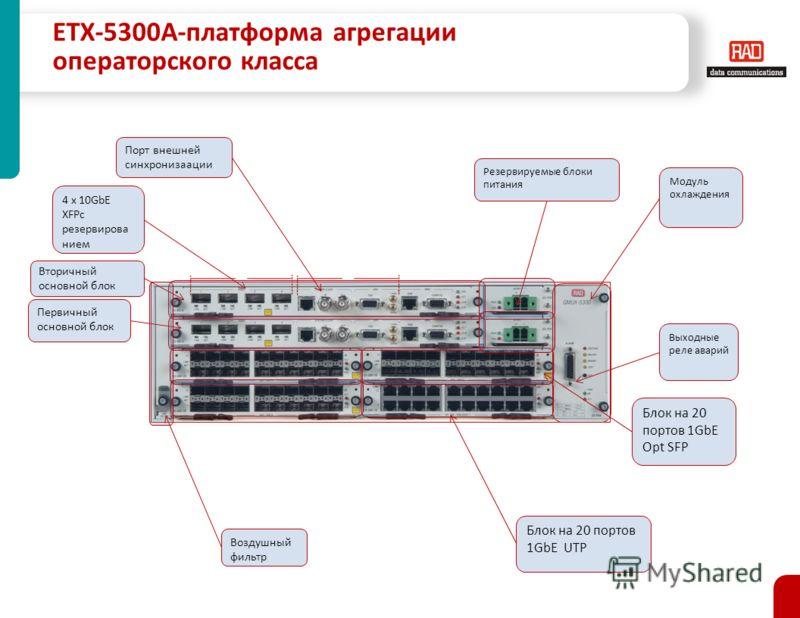 ETX-5300A-платформа агрегации операторского класса 4 x 10GbE XFPс резервирова нием Выходные реле аварий Модуль охлаждения Вторичный основной блок Первичный основной блок Блок на 20 портов 1GbE UTP Блок на 20 портов 1GbE Opt SFP Воздушный фильтр Резер