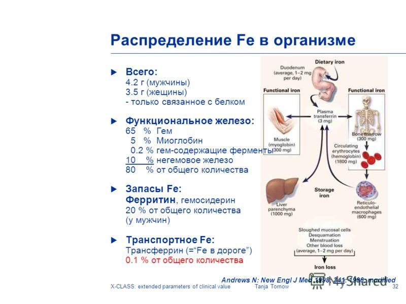32X-CLASS: extended parameters of clinical valueTanja Tornow Распределение Fe в организме Всего: 4.2 г (мужчины) 3.5 г (жещины) - только связанное с белком Функциональное железо: 65 % Гем 5 % Миоглобин 0.2 % гем-содержащие ферменты 10 % негемовое жел