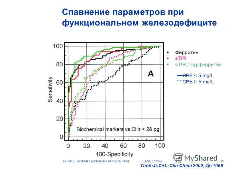 35X-CLASS: extended parameters of clinical valueTanja Tornow Ферритин sTfR sTfR / log ферритин СРБ 5 mg/L СРБ > 5 mg/L Thomas C+L: Clin Chem 2002; 48: 1066 Спавнение параметров при функциональном железодефиците
