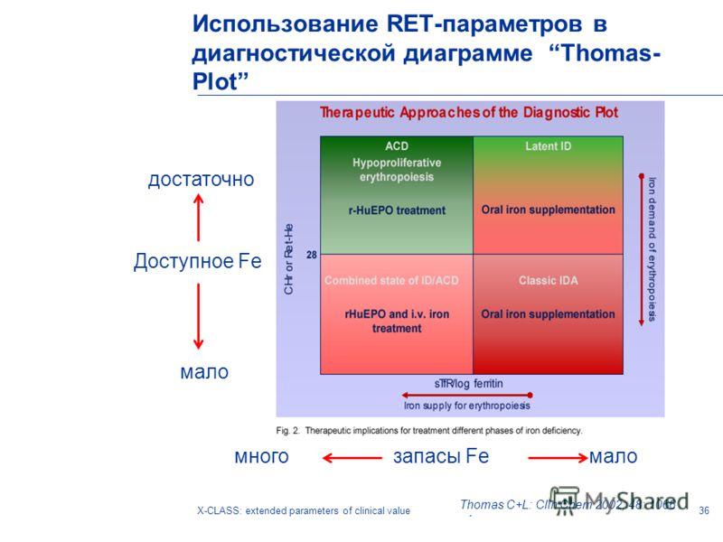 36X-CLASS: extended parameters of clinical valueTanja Tornow Thomas C+L: Clin Chem 2002; 48: 1066 Использование RET-параметров в диагностической диаграмме Thomas- Plot много запасы Fe мало Доступное Fe достаточно мало