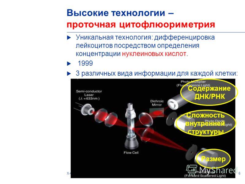 6X-CLASS: extended parameters of clinical valueTanja Tornow Высокие технологии – проточная цитофлюориметрия Уникальная технология: дифференцировка лейкоцитов посредством определения концентрации нуклеиновых кислот. 1999 3 различных вида информации дл