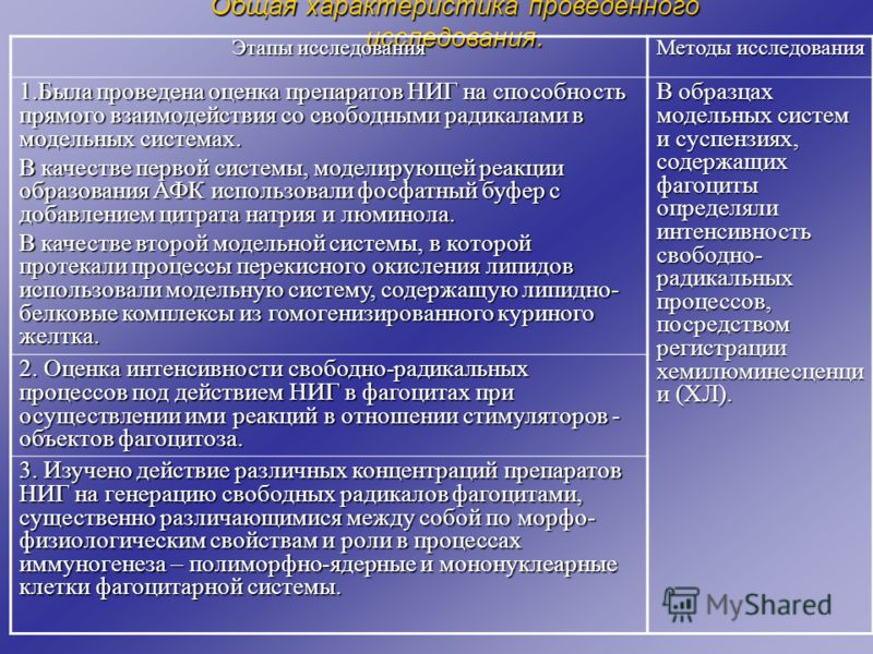 Общая характеристика проведенного исследования. Этапы исследования Методы исследования 1.Была проведена оценка препаратов НИГ на способность прямого взаимодействия со свободными радикалами в модельных системах. В качестве первой системы, моделирующей