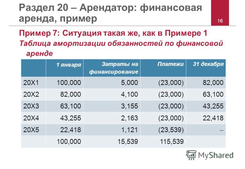Раздел 20 – Арендатор: финансовая аренда, пример Пример 7: Ситуация такая же, как в Примере 1 Таблица амортизации обязанностей по финансовой аренде 16 1 января Затраты на финансирование Платежи31 декабря 20X1100,0005,000(23,000)82,000 20X282,0004,100