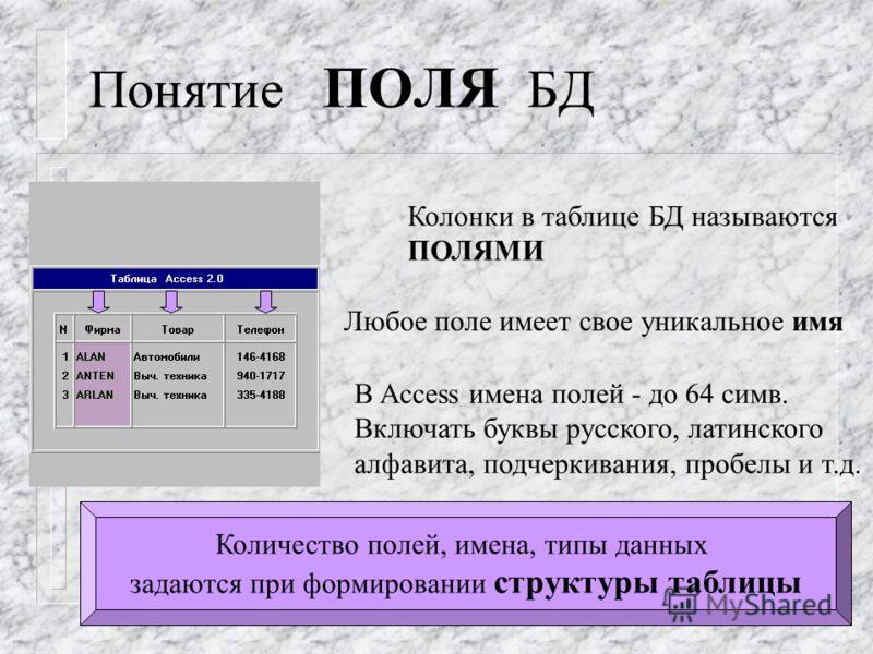 Понятие ПОЛЯ БД Колонки в таблице БД называются ПОЛЯМИ Любое поле имеет свое уникальное имя В Access имена полей - до 64 симв. Включать буквы русского, латинского алфавита, подчеркивания, пробелы и т.д. Количество полей, имена, типы данных задаются п