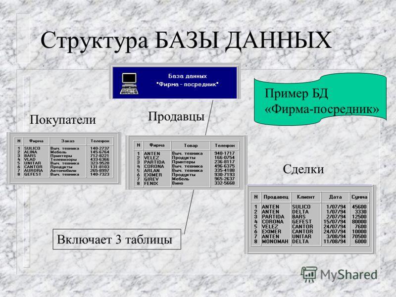 Структура БАЗЫ ДАННЫХ Пример БД «Фирма-посредник» Включает 3 таблицы Покупатели Продавцы Сделки