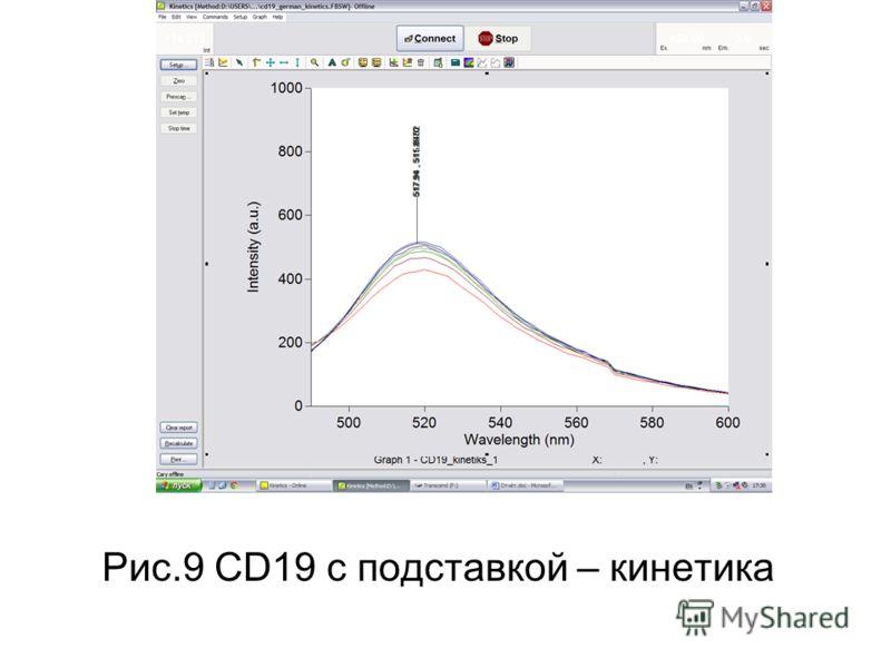 Рис.9 CD19 с подставкой – кинетика