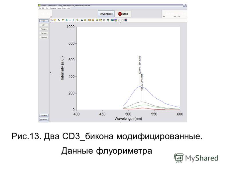 Рис.13. Два CD3_бикона модифицированные. Данные флуориметра