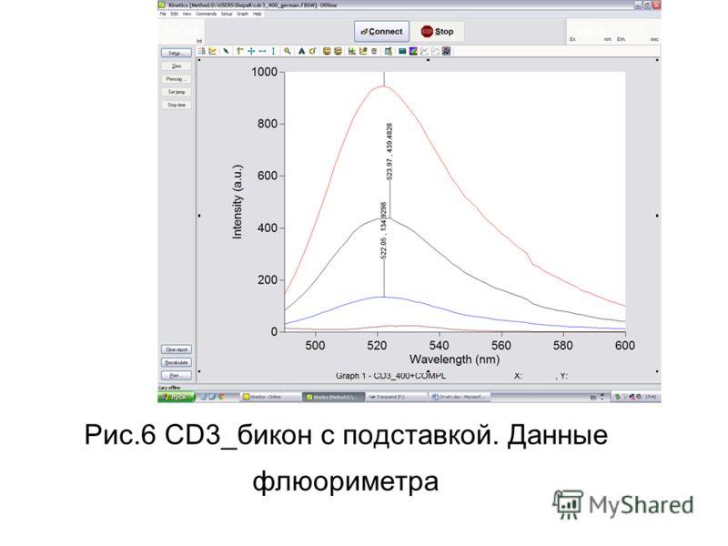 Рис.6 CD3_бикон с подставкой. Данные флюориметра