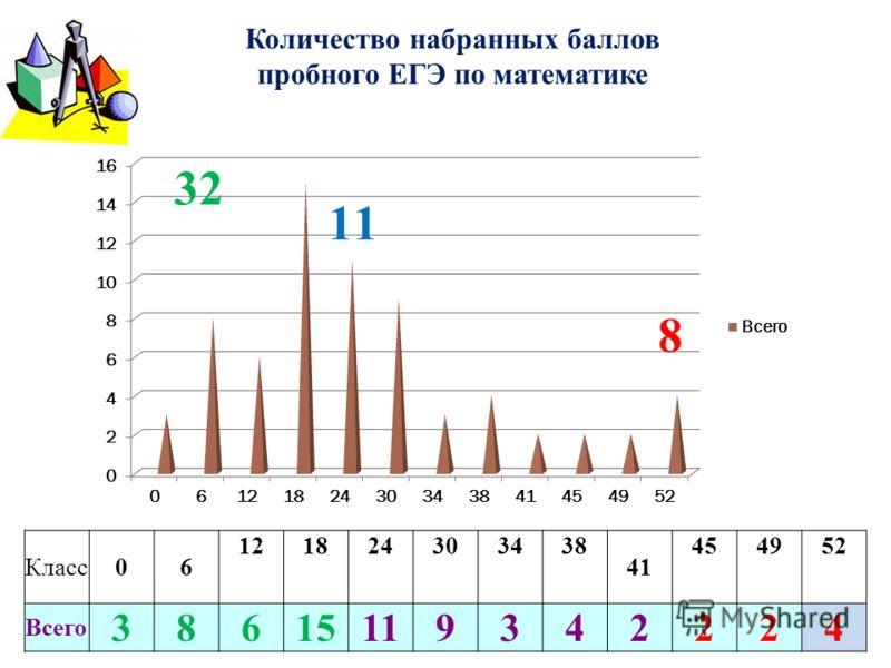 Количество набранных баллов пробного ЕГЭ по математике Класс06 121824303438 41 454952 Всего 38615119342224 32