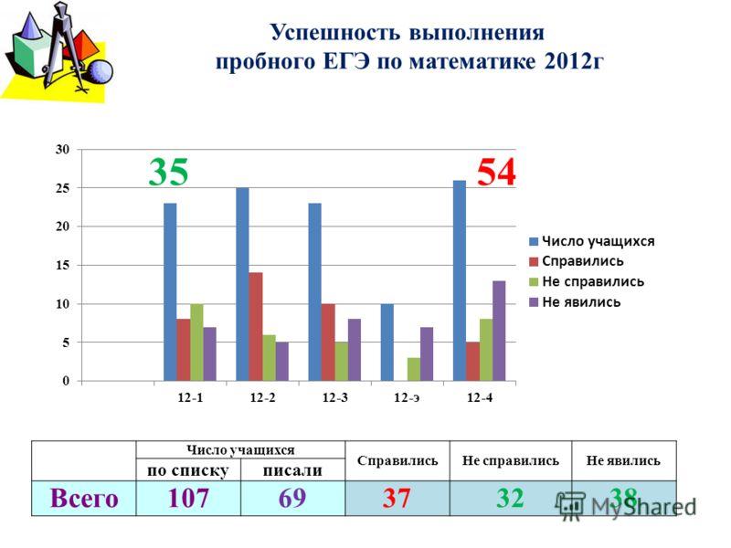 Успешность выполнения пробного ЕГЭ по математике 2012г Число учащихся СправилисьНе справилисьНе явились по спискуписали Всего10769373238 3554