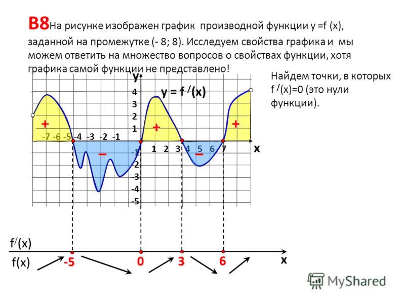 f(x) f / (x) x В8 На рисунке изображен график производной функции у =f (x), заданной на промежутке (- 8; 8). Исследуем свойства графика и мы можем ответить на множество вопросов о свойствах функции, хотя графика самой функции не представлено! y = f /