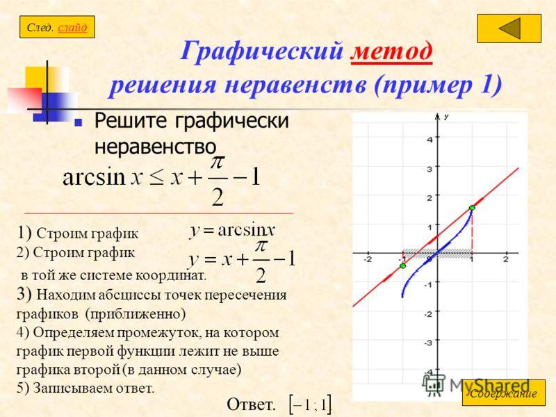 Графический метод решения неравенств (пример 1)метод Решите графически неравенство 1) Строим график 2) Строим график в той же системе координат. 3) Находим абсциссы точек пересечения графиков (приближенно) 4) Определяем промежуток, на котором график