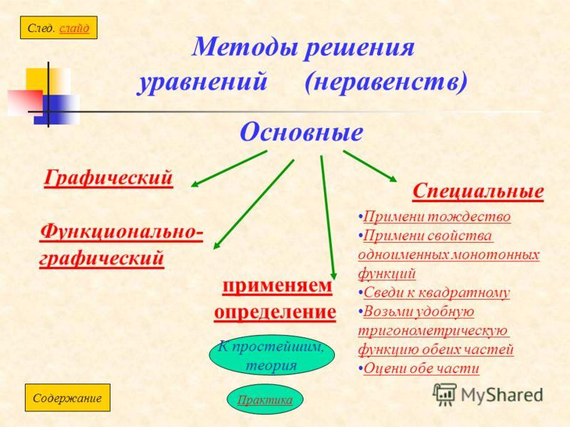 Методы решения уравнений (неравенств) Графический Основные Специальные применяем определениеприменяем определение Функционально- графический К простейшим, теория Cлед. слайдслайд Содержание Практика Примени тождество Примени свойства одноименных моно