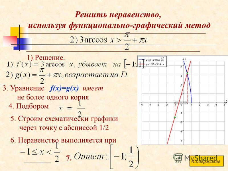 Решить неравенство, используя функционально-графический метод 1) Решение. 3. Уравнение f(x)=g(x) имеет не более одного корня 5. Строим схематически графики через точку с абсциссой 1/2 6. Неравенство выполняется при 7. 4. Подбором Содержание