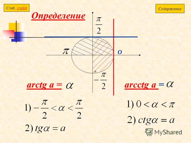 0 Определение arctg a =arcctg a arcctg a = Содержание Cлед. слайдслайд