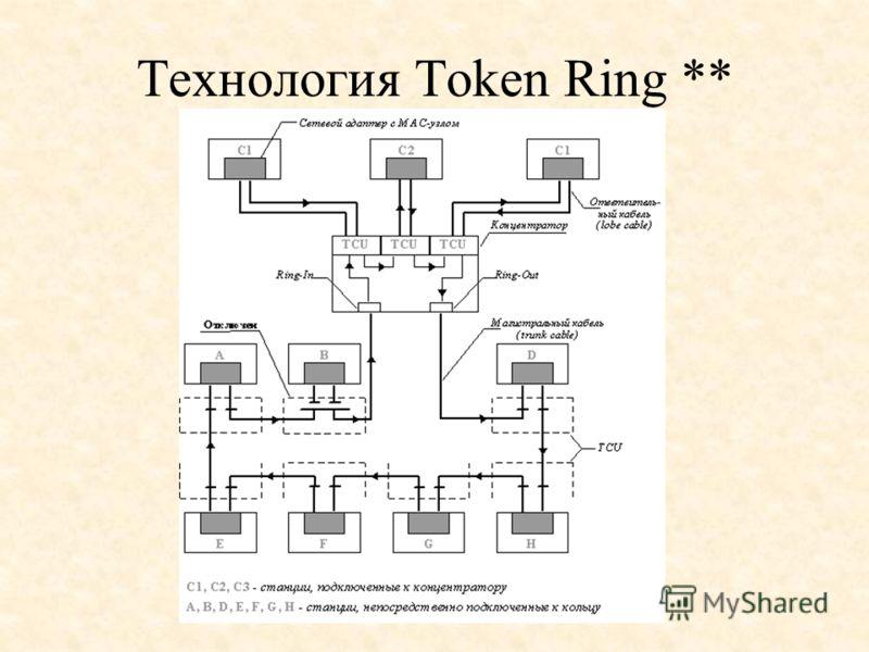 Технология Token Ring **