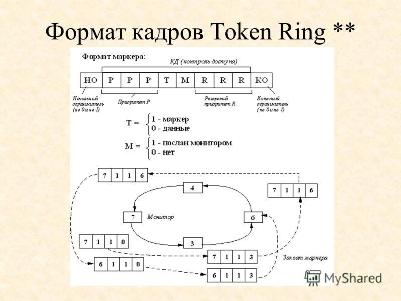 Формат кадров Token Ring **