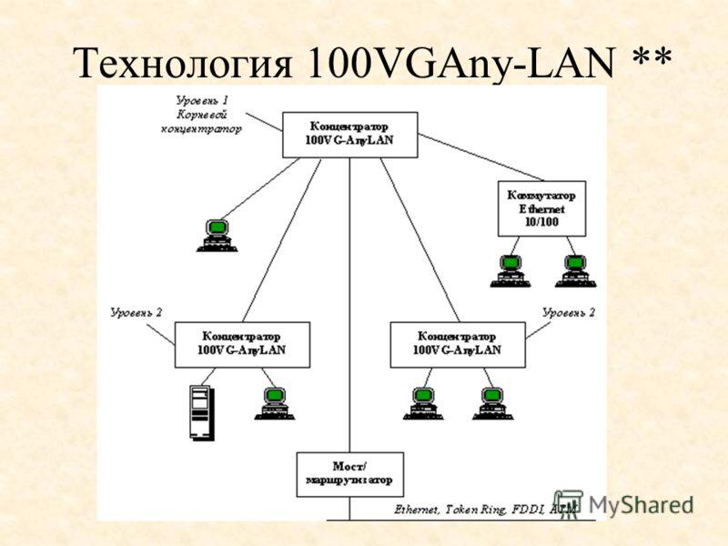 Технология 100VGAny-LAN **