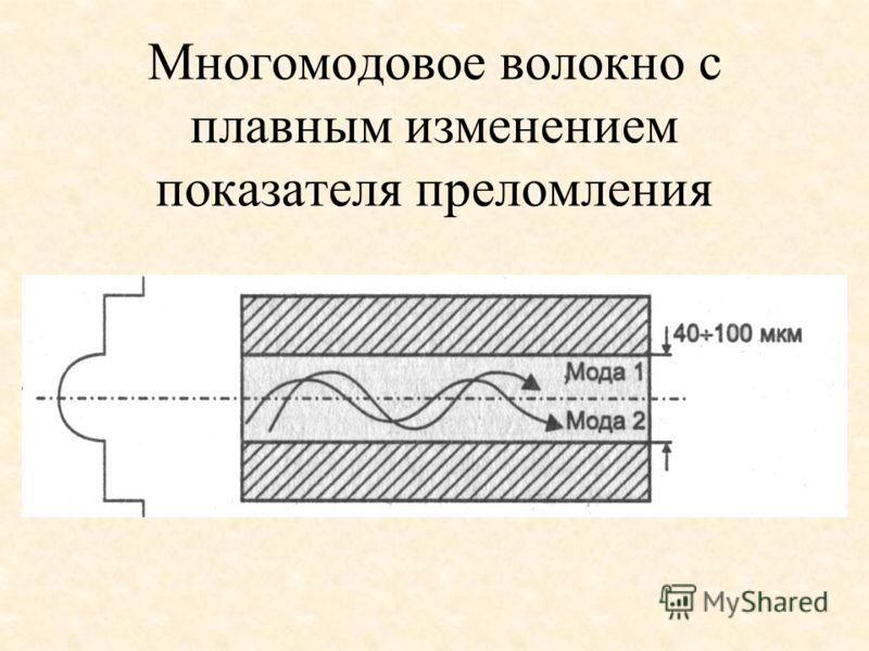 Многомодовое волокно с плавным изменением показателя преломления