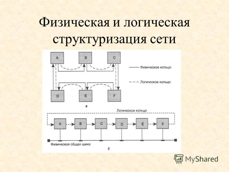 Физическая и логическая структуризация сети