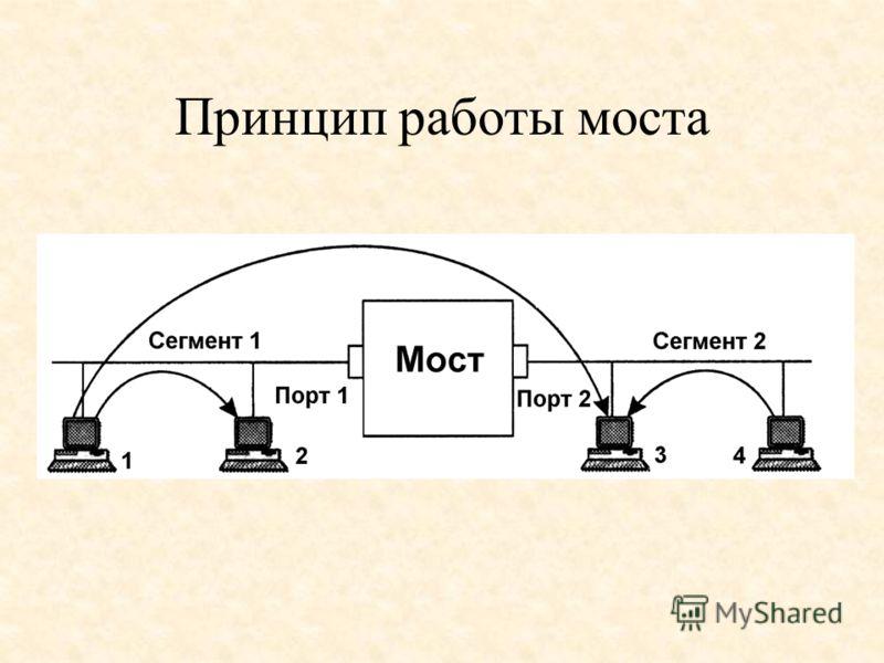 Принцип работы моста