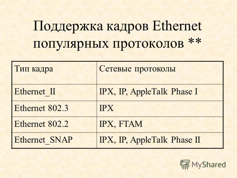Поддержка кадров Ethernet популярных протоколов ** Тип кадраСетевые протоколы Ethernet_IIIPX, IP, AppleTalk Phase I Ethernet 802.3IPX Ethernet 802.2IPX, FTAM Ethernet_SNAPIPX, IP, AppleTalk Phase II