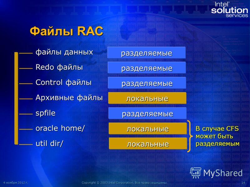 4 ноября 2012 г.4 ноября 2012 г.4 ноября 2012 г.4 ноября 2012 г.Copyright © 2003 Intel Corporation. Все права защищены.14 Файлы RAC файлы данных Redo файлы Control файлы Архивные файлы spfile oracle home/ util dir/ разделяемые разделяемые разделяемые