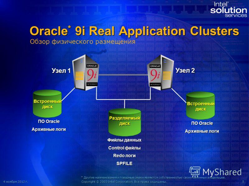 4 ноября 2012 г.4 ноября 2012 г.4 ноября 2012 г.4 ноября 2012 г.Copyright © 2003 Intel Corporation. Все права защищены.5 Oracle * 9i Real Application Clusters Узел 1 Узел2 Узел 2 Разделяемый диск Встроенный диск ПО Oracle Архивные логи ПО Oracle Архи