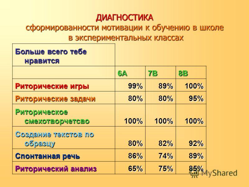 ДИАГНОСТИКА сформированности мотивации к обучению в школе в экспериментальных классах Больше всего тебе нравится 6А7В8В Риторические игры 99%89%100% Риторические задачи 80%80%95% Риторическое смехотворчетсво 100%100%100% Создание текстов по образцу 8