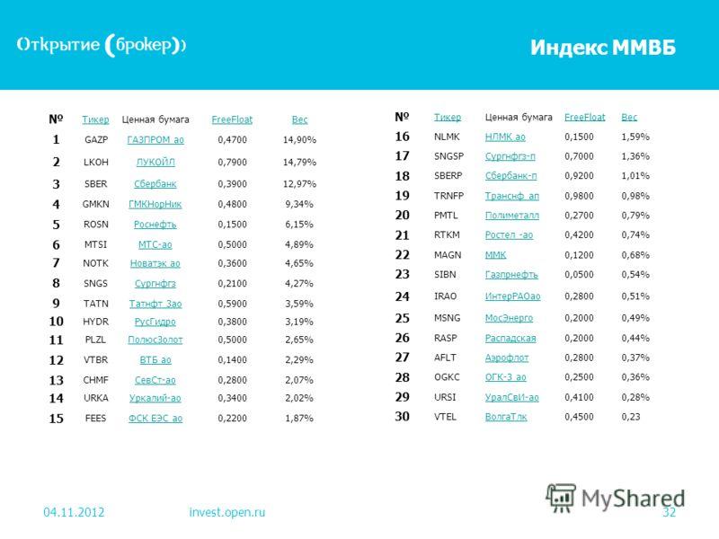 Индекс ММВБ 04.11.2012invest.open.ru32 ТикерЦенная бумагаFreeFloatВес 1 GAZPГАЗПРОМ ао0,470014,90% 2 LKOHЛУКОЙЛ0,790014,79% 3 SBERСбербанк0,390012,97% 4 GMKNГМКНорНик0,48009,34% 5 ROSNРоснефть0,15006,15% 6 MTSIМТС-ао0,50004,89% 7 NOTKНоватэк ао0,3600