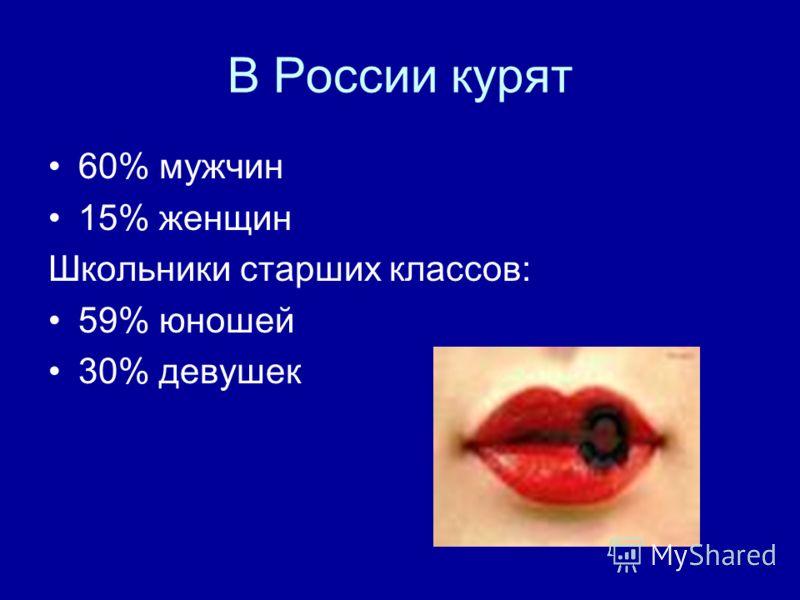 В России курят 60% мужчин 15% женщин Школьники старших классов: 59% юношей 30% девушек