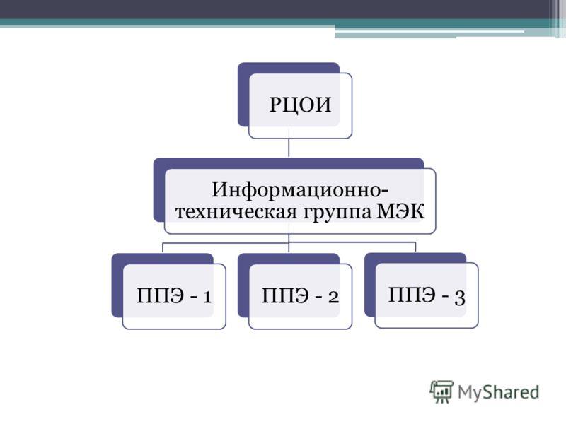 РЦОИ Информационно- техническая группа МЭК ППЭ - 1ППЭ - 2ППЭ - 3