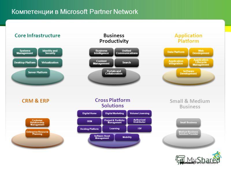 Компетенции в Microsoft Partner Network Small & Medium Business CRM & ERP Customer Relationship Management Enterprise Resource Planning Small Business Medium Business Solution Provider Business Productivity Unified Communications Search Business Inte