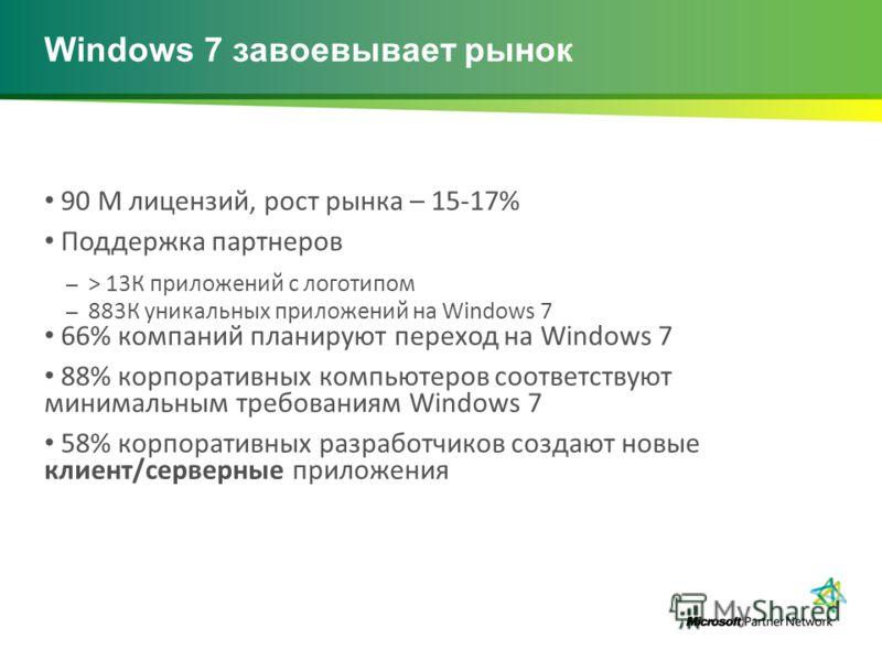 Windows 7 завоевывает рынок 90 M лицензий, рост рынка – 15-17% Поддержка партнеров – > 13К приложений с логотипом – 883К уникальных приложений на Windows 7 66% компаний планируют переход на Windows 7 88% корпоративных компьютеров соответствуют минима