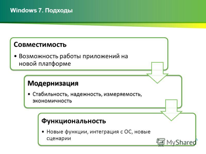Windows 7. Подходы Совместимость Возможность работы приложений на новой платформе Модернизация Стабильность, надежность, измеряемость, экономичность Функциональность Новые функции, интеграция с ОС, новые сценарии