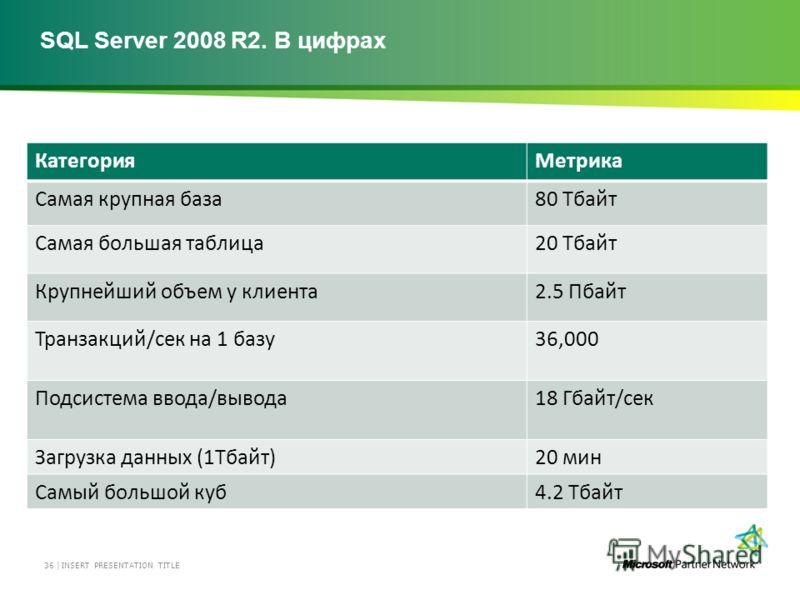 SQL Server 2008 R2. В цифрах INSERT PRESENTATION TITLE 36 | КатегорияМетрика Самая крупная база80 Tбайт Самая большая таблица20 Tбайт Крупнейший объем у клиента2.5 Пбайт Транзакций/сек на 1 базу36,000 Подсистема ввода/вывода18 Гбайт/сек Загрузка данн