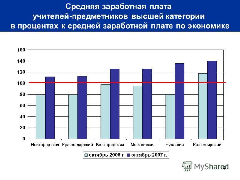 4 Средняя заработная плата учителей-предметников высшей категории в процентах к средней заработной плате по экономике