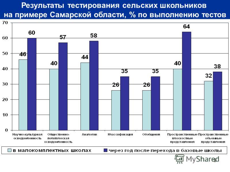 9 Результаты тестирования сельских школьников на примере Самарской области, % по выполнению тестов