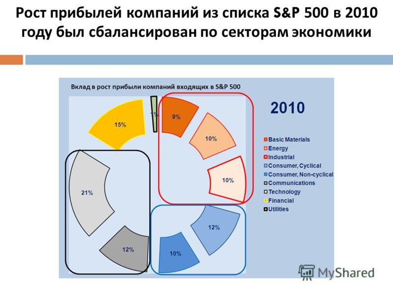Рост прибылей компаний из списка S&P 500 в 2010 году был сбалансирован по секторам экономики